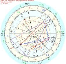 Astrological Chart Of Menachem Mendel Schneerson And Gimmel
