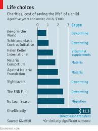 Charity Efficiency Chart