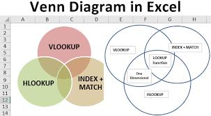 Venn Diagram Tutorial Pdf Venn Diagram In Excel How To Create A Venn Diagram In Excel