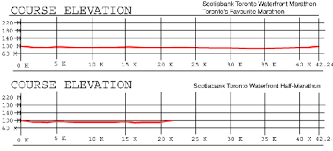 Toronto Waterfront Marathon Elevation Chart Get Thee To Toronto Pronto