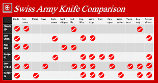 Swiss Army Knife Size Chart Best Swiss Army Knife Choosing The Best Tool For Survival