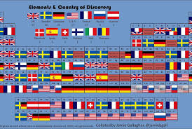 The Periodic Table of Elemental Discoveries | Smart News | Smithsonian