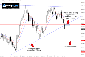 Gbp Jpy Chart Investing Gbpjpy Sellers Take Out Confluence Of Support Target 138 60