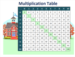 Multiplication Table Chart 1 To 10 Template Multiplication