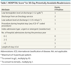 the hospital score and hospital readmissions global health  hospital scorea for 30 day potentially avoidable readmissions