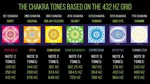 432 Hz Frequency Chart 432 Hz Music A Higher State Of Consciousness Harmony