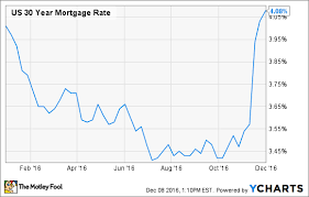 What Happened To Interest Rates In 2016 The Motley Fool