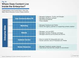 Content Marketing Organization And Management