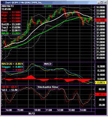 Stock Markets Trading Software Simple Stock Trading