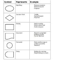 process flow chart symbols process flow diagram symbols wiring diagrams schematics