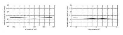 1x2 Dual Windows Fiber Optic Coupler Fbt Splitter With Lc