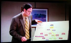 Dwights Org Chart The Office S04e16 Did I Stutter