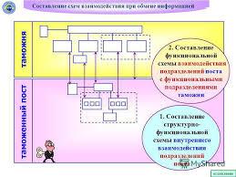 Презентация на тему МУЛЬТИМЕДИЙНЫЕ МЕТОДИЧЕСКИЕ УКАЗАНИЯ по  11 Составление схем взаимодействия при обмене информацией таможенный пост