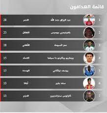 ترتيب هدافي الدوري السعودي اليوم بعد الجولة الـ29