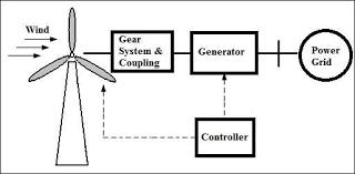 wind energy diagram wiring diagram site flow diagram of a wind turbine system here 1 wind turbine hydropower diagram wind energy diagram