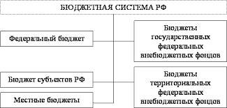 Финансы денежное обращение и кредит Лекции и электронные  Бюджетная система государства
