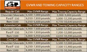 52 Perspicuous Dodge Truck Towing Chart