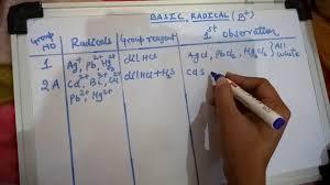 Acidic Radicals Chart