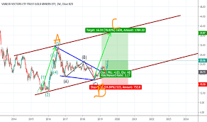 Gdx Stock Price And Chart Amex Gdx Tradingview Uk