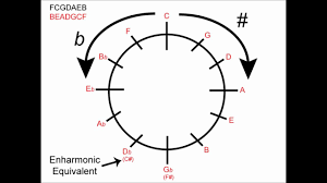 Circle Of Fifths How To Use For Major Keys Music Theory
