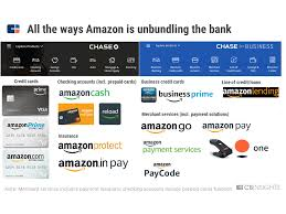 You earn 1% back on all your other expenses, such as shopping, dining, insurance payments, travel costs and so much more. What Amazon Is Doing In Financial Services As Well As Fintech Cb Insights Research