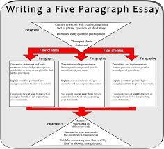 paragraph essay pics photos five paragraph expository essay 5 paragraph essay view larger