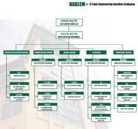 Petronas Organization Chart 2018 Contoh Company Profile