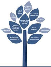 Chart Tree Bismi Margarethaydon Com