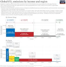 Global Inequalities In Co Emissions Our World In Data