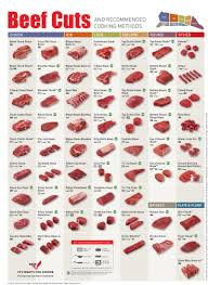 Beef Roast Tenderness Chart The Best And Worst Cuts Of Beef