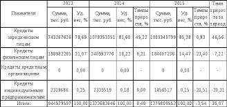 Анализ основных финансово экономических показателей  Структура ссудной задолженности АО Альфа Банк