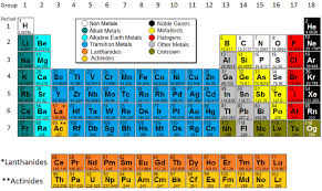 Parts Of Periodic Table Periodic Table Model Science Software