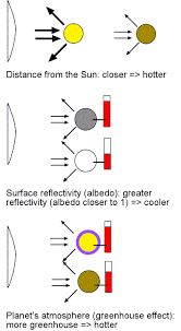 Chart Of Planets Distance From The Sun Planetary Science