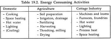 energy conservation essay on energy conservation energy management energy consuming activities
