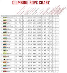 Pp Rope Weight Chart Sherrilltree Climbing Rope Chart