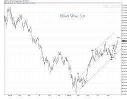 Us Dollar Daily Chart Bullish Update Elliott Wave 5 0