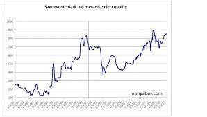 Timber Prices Chart Nexttrade Increased Demand For Timber Products Likely