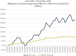 How To Invest In The Stock Market Bdo Unibank Inc