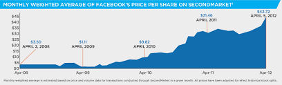 Lyft Stock Price History Chart Charts Facebooks Ipo In Historical Context And Its Share