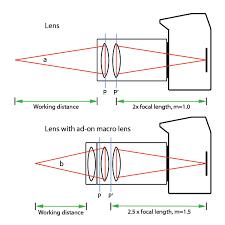 Close Up Lenses