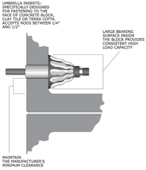 adhesive anchor in a hollow block wall