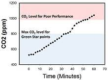 Safe Carbon Dioxide Levels Chart Indoor Air Quality Wikipedia