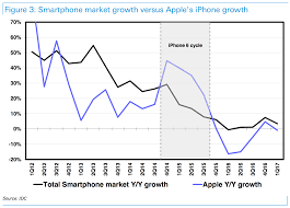 For iPhone 8 to succeed, Apple must buck history - Business Insider