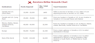Rbc Avion Points Redemption Chart American Express Upgrading Its Fixed Points Travel Rewards