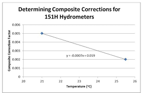 Hydrometer Reading Chart Math Matters Dissecting Hydrometer Calculations