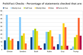 Study Shows Gop Candidates Who Lie The Most Do The Best