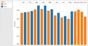Yoy Comparison Chart How To Make Yoy Bar Charts In Tableau Bounteous