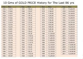 Gold Price Chart Inr Per Gram Price India Gold Price