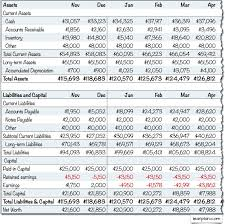 Balance Sheet Projections Starting Balances For Your Projections Lean Business Planning