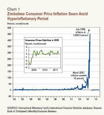 Zimbabwe Inflation Chart Conversable Economist Hyperinflation And The Zimbabwe Example